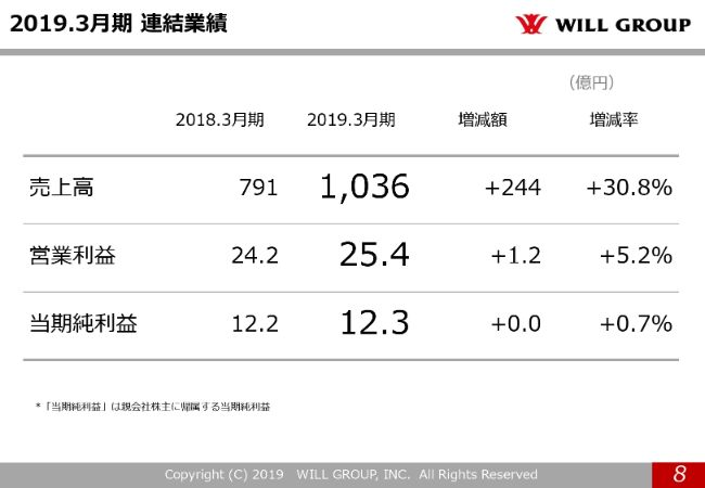 willgroup20194q (8)