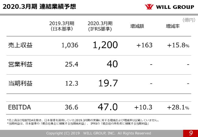 willgroup20194q (9)