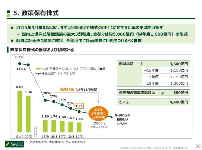 三井住友FG、通期純利益は前期比1.1%减 与信関係費用の増加が ...
