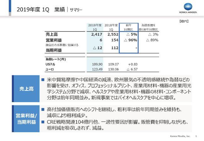 ミノルタ 株価 コニカ