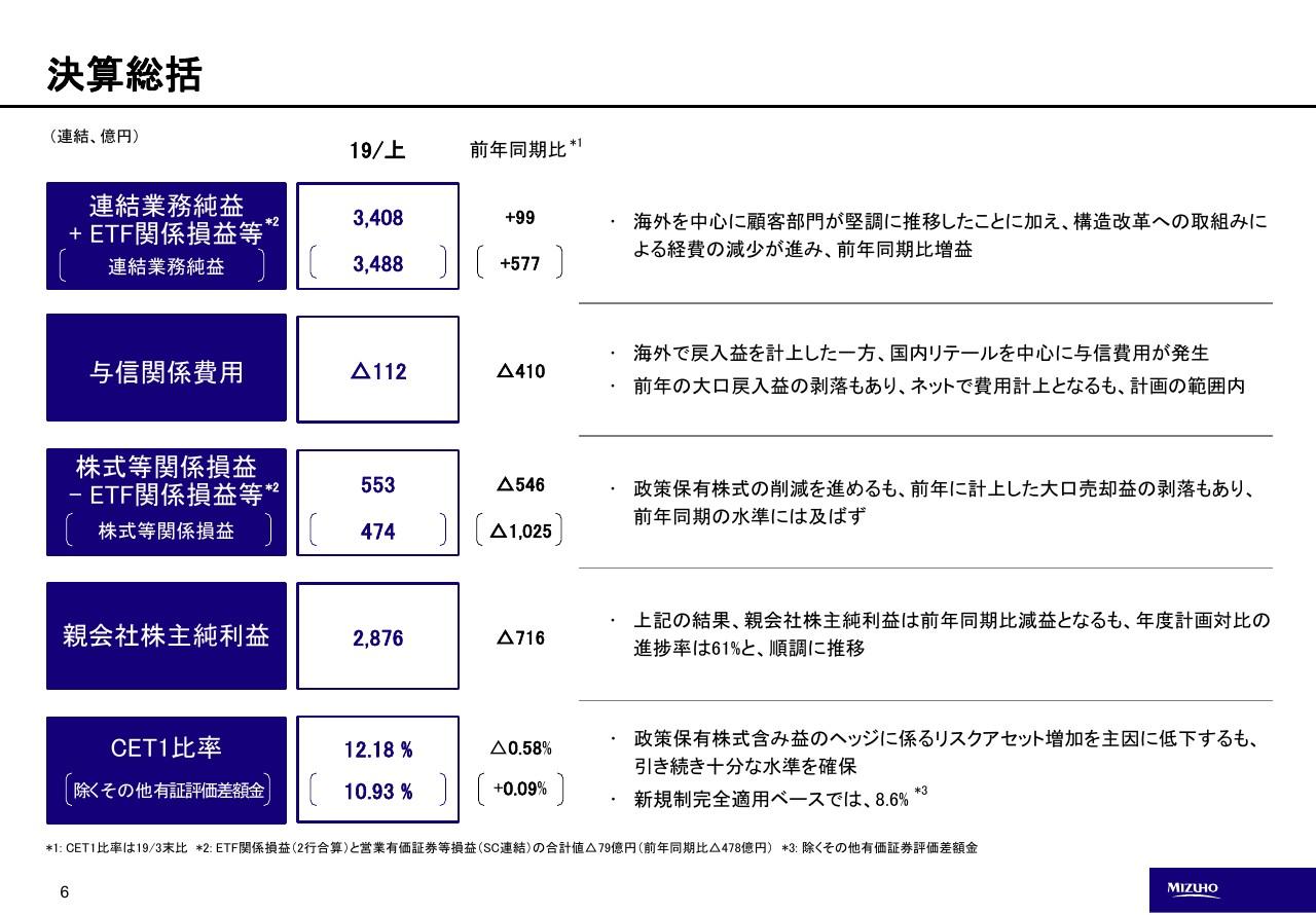 みずほ フィナンシャル グループ 株