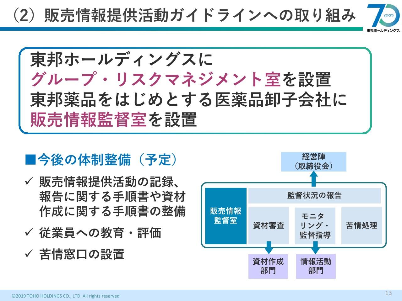 株価 東邦 薬品